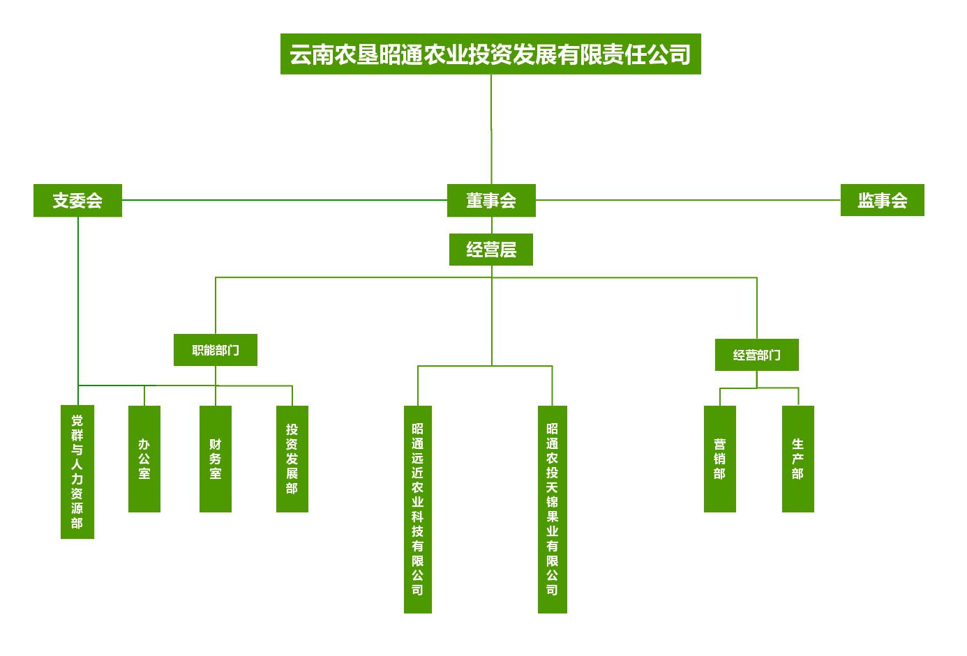 六合联盟宝典大全农投组织架构终极版.jpg